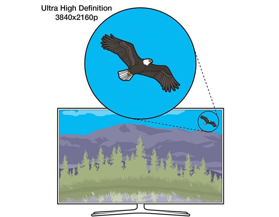 تلویزیون 4K / 8K UHD